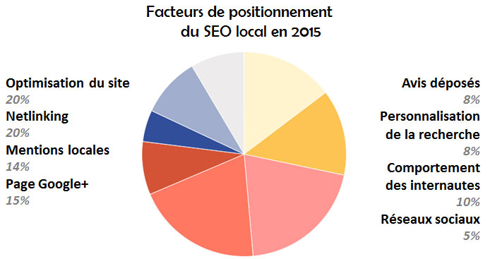 http://www.mercatique-electronique.com/wp-content/uploads/2015/08/facteurs-positionnement-SEO-local-2015