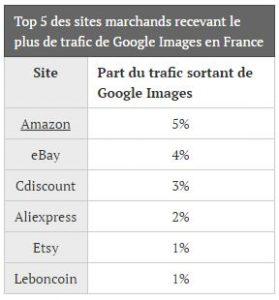 trafic-google-images-ecommerce