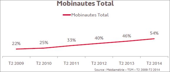 Part des mobinautes en France en 2014