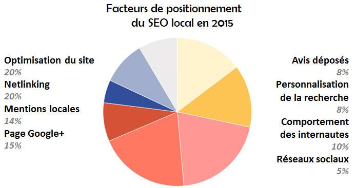 https://www.mercatique-electronique.com/wp-content/uploads/2015/08/facteurs-positionnement-SEO-local-2015