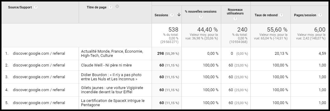 google-discover-analytics