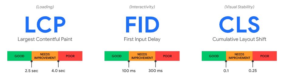 Les KPIs de Web Vitals de Google