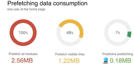 prefetching-data-consumption